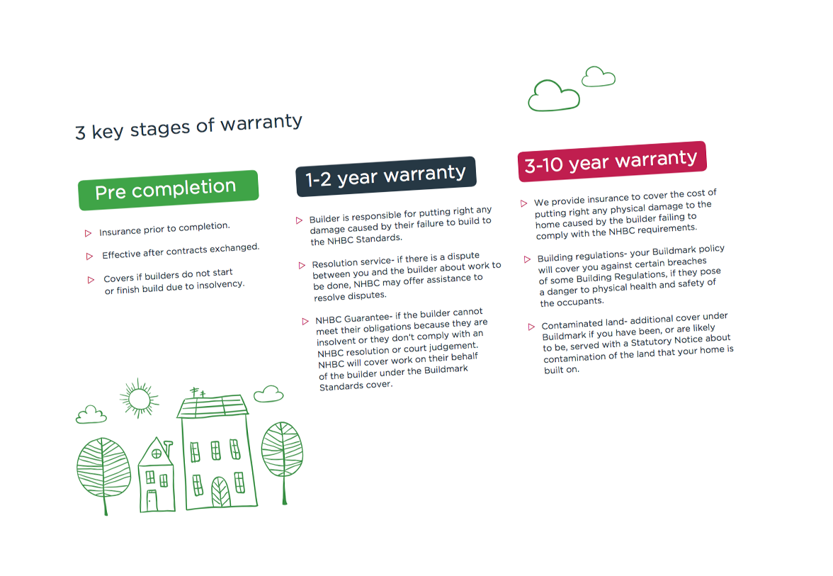 design brief showing the 3 key stages of warranty